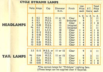 Philips Motor Car Bulbs