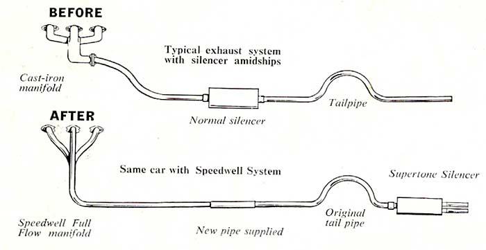 Speedwell Exhaust Systems Plus The Streamliner Sprite