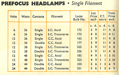 Pre-focus headlamp bulbs