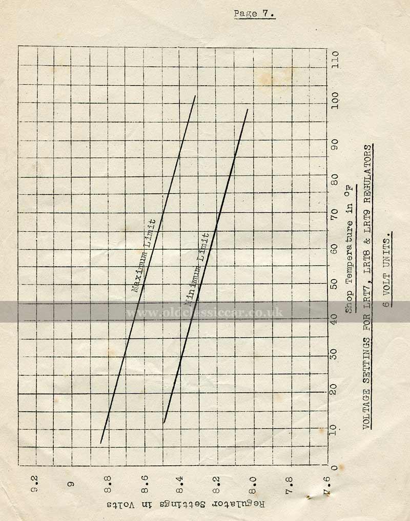 Settings chart